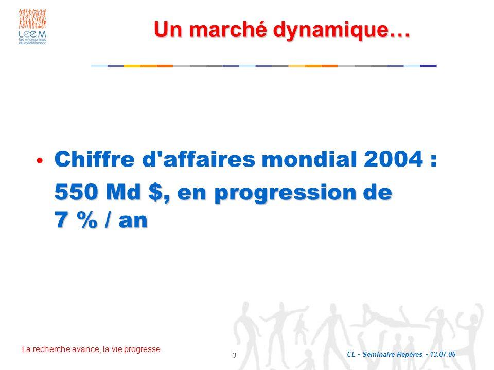 Un marché dynamique… Chiffre d affaires mondial 2004 : 550 Md $, en progression de 7 % / an