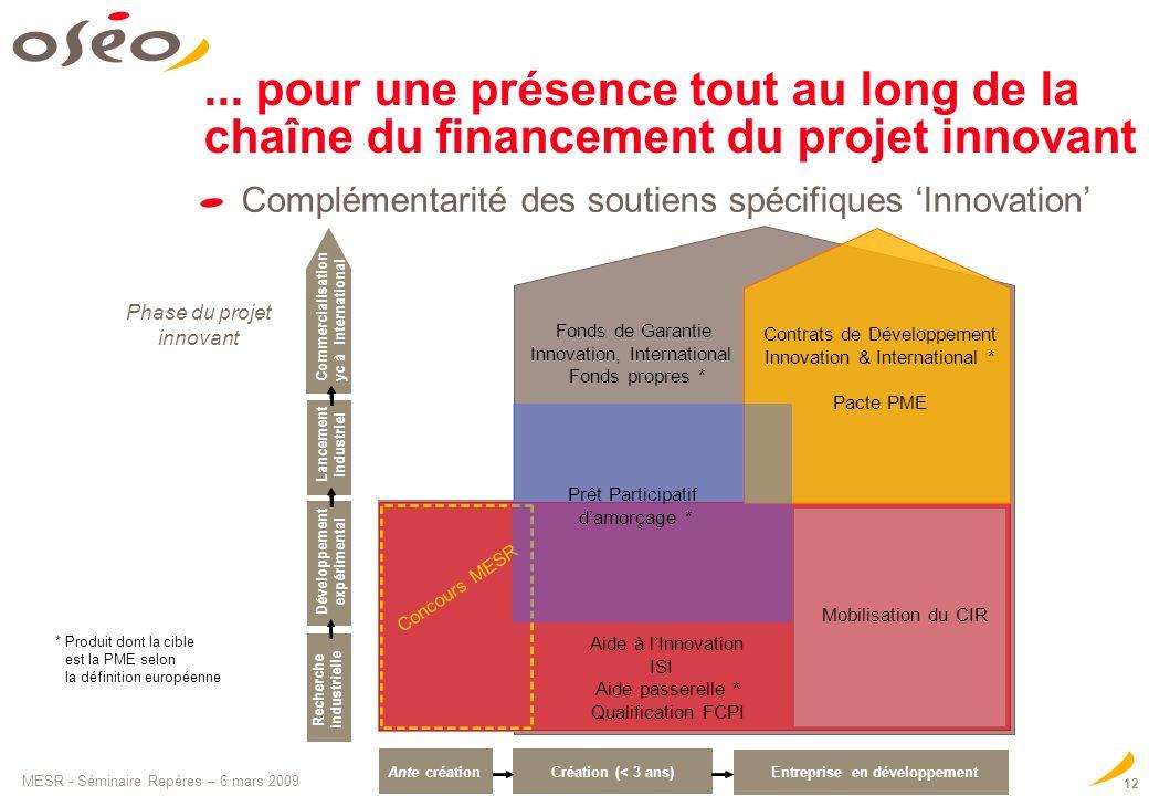 ... pour une présence tout au long de la chaîne du financement du projet innovant