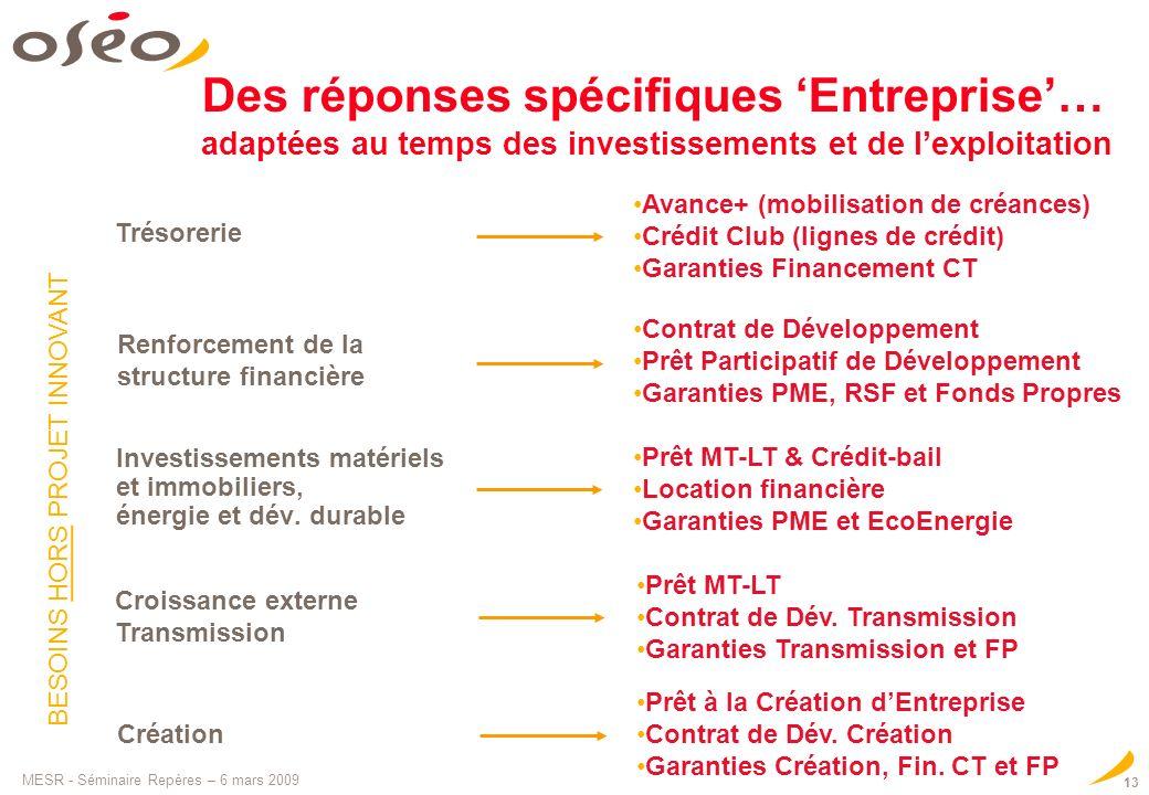 Des réponses spécifiques 'Entreprise'… adaptées au temps des investissements et de l'exploitation