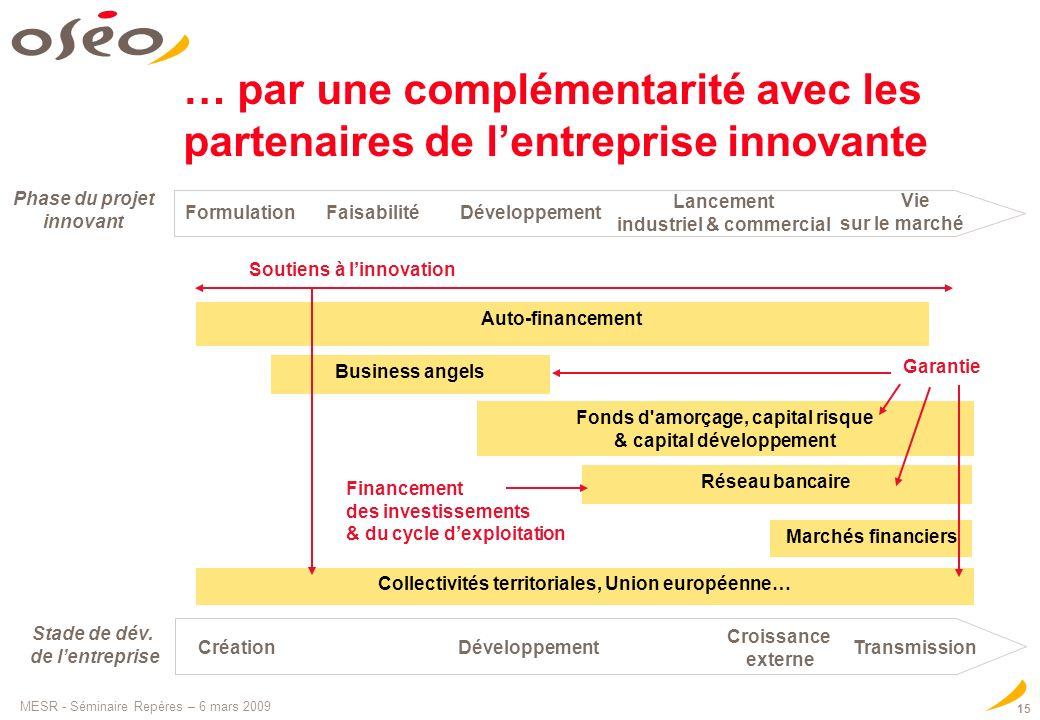 … par une complémentarité avec les partenaires de l'entreprise innovante