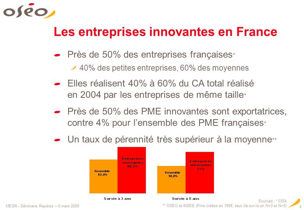Les entreprises innovantes en France