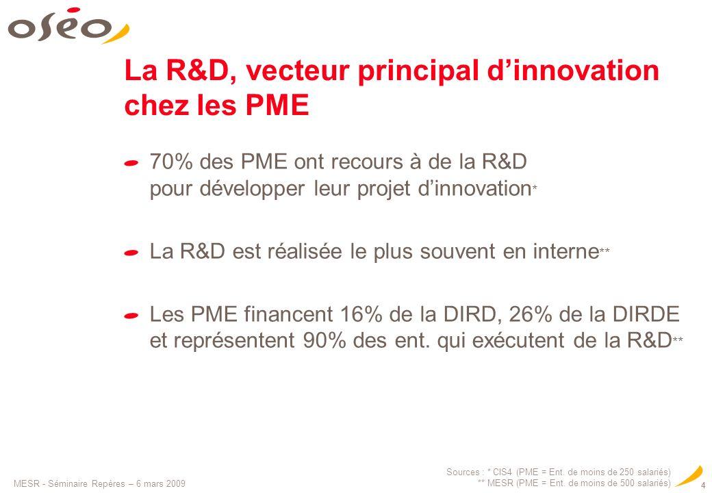 La R&D, vecteur principal d'innovation chez les PME