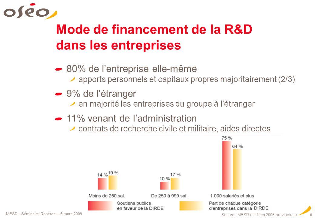 Mode de financement de la R&D dans les entreprises