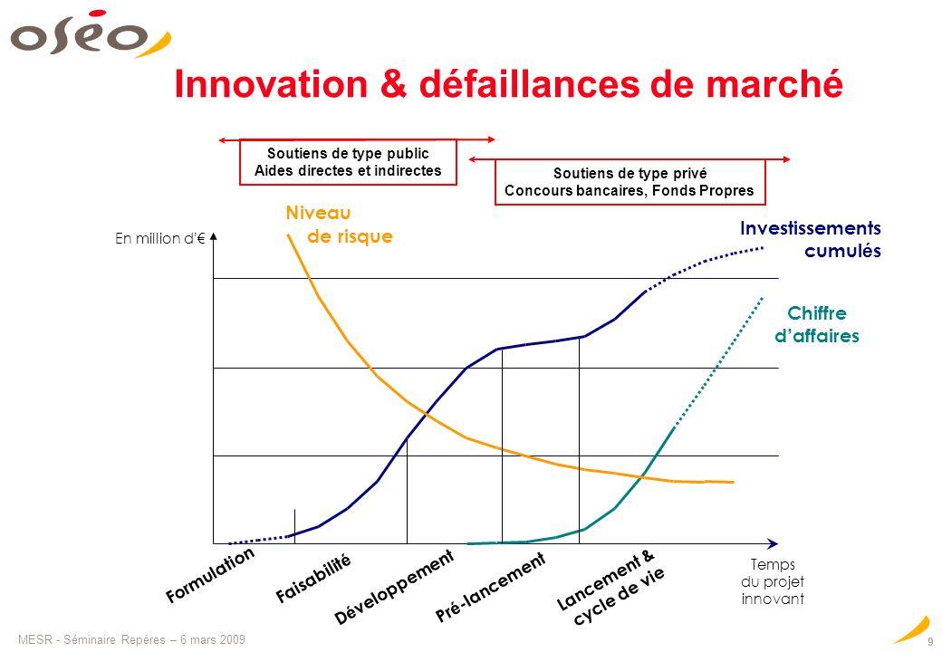 Innovation & défaillances de marché