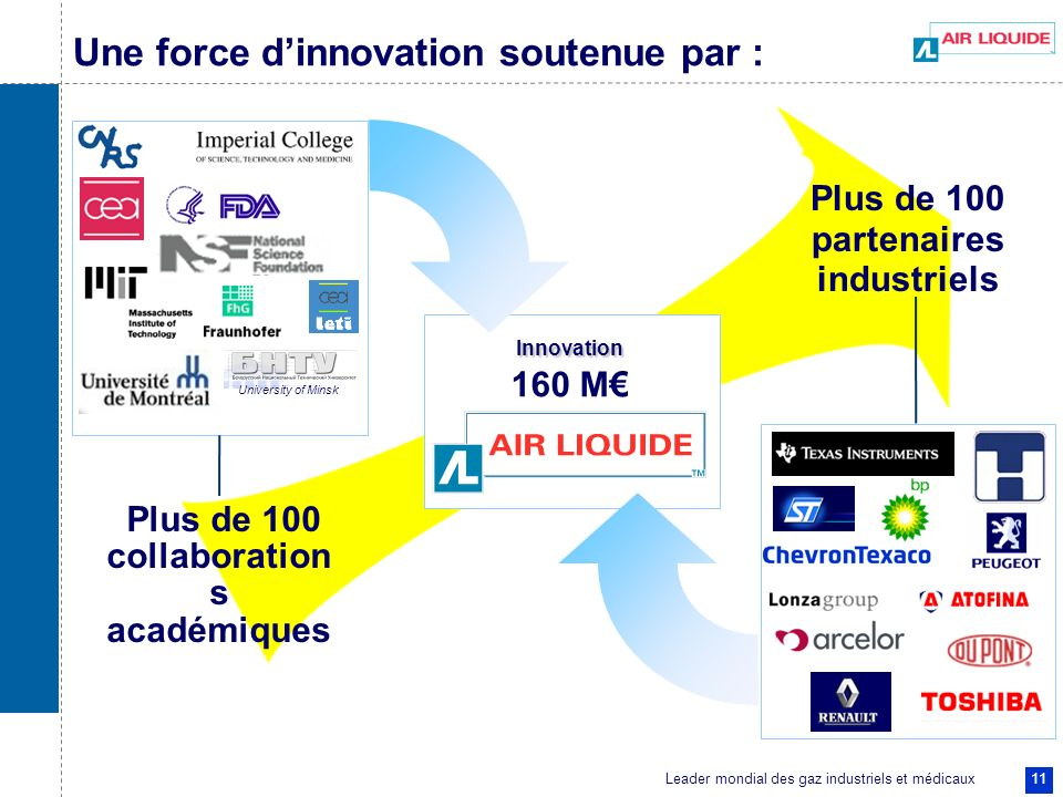 Une force d'innovation soutenue par :
