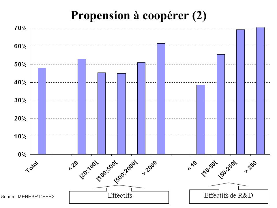 Propension à coopérer (2)