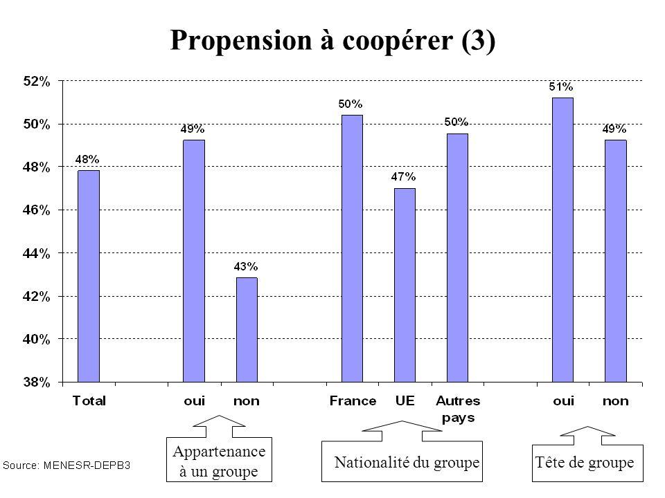 Propension à coopérer (3)