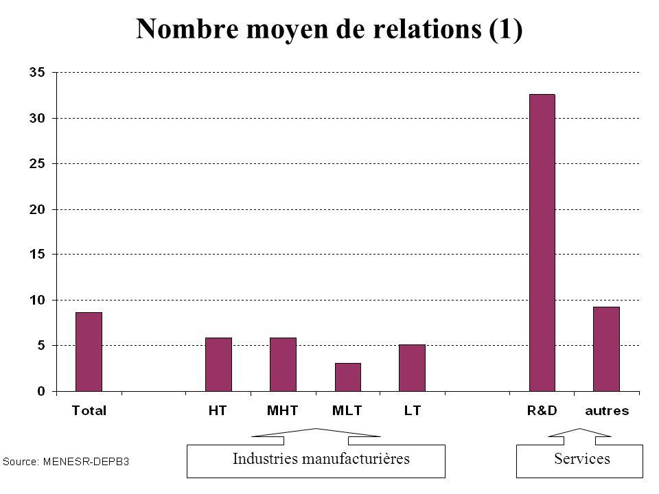 Nombre moyen de relations (1)