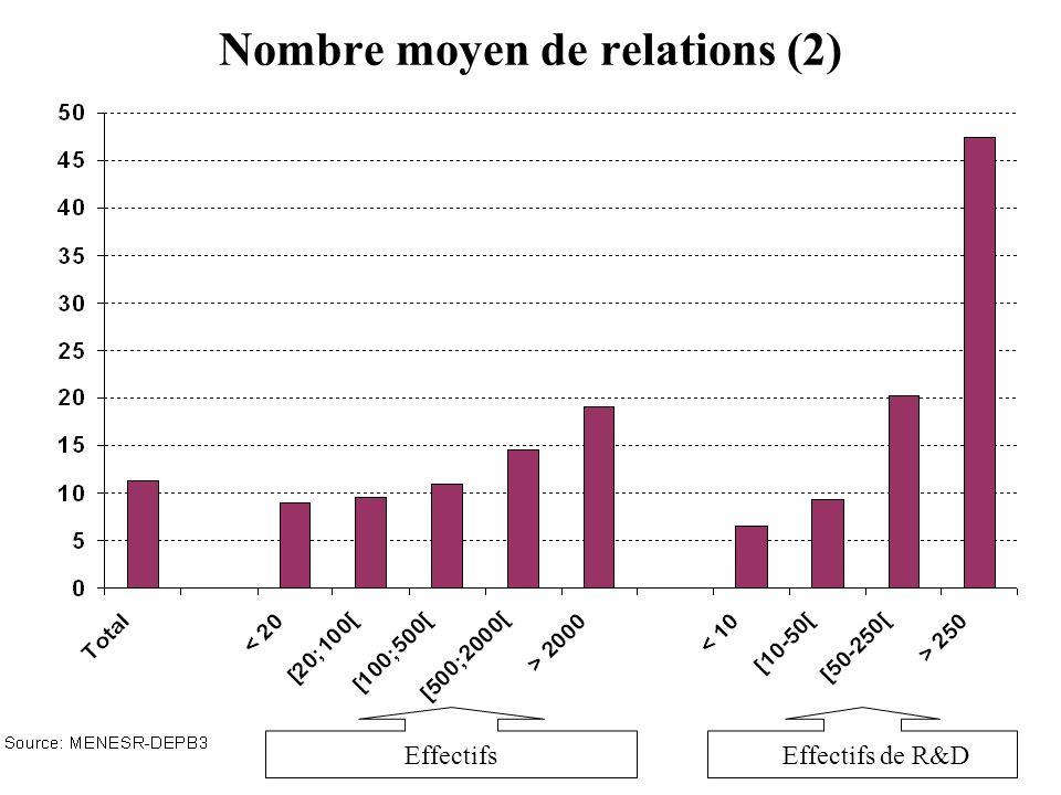 Nombre moyen de relations (2)