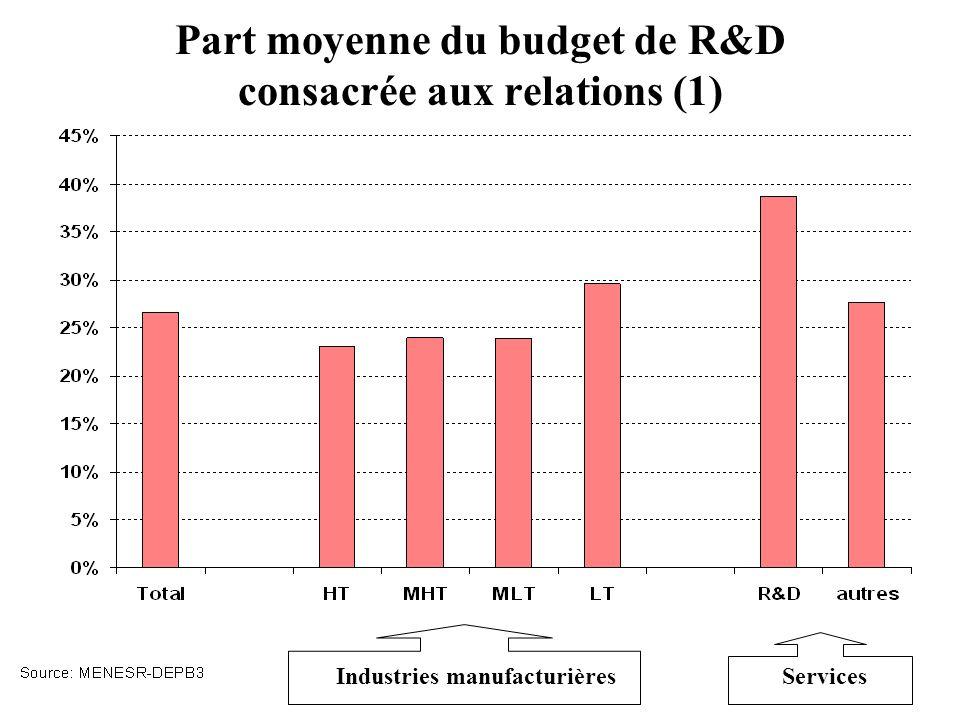 Part moyenne du budget de R&D consacrée aux relations (1)