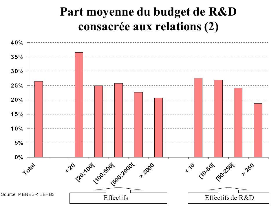 Part moyenne du budget de R&D consacrée aux relations (2)