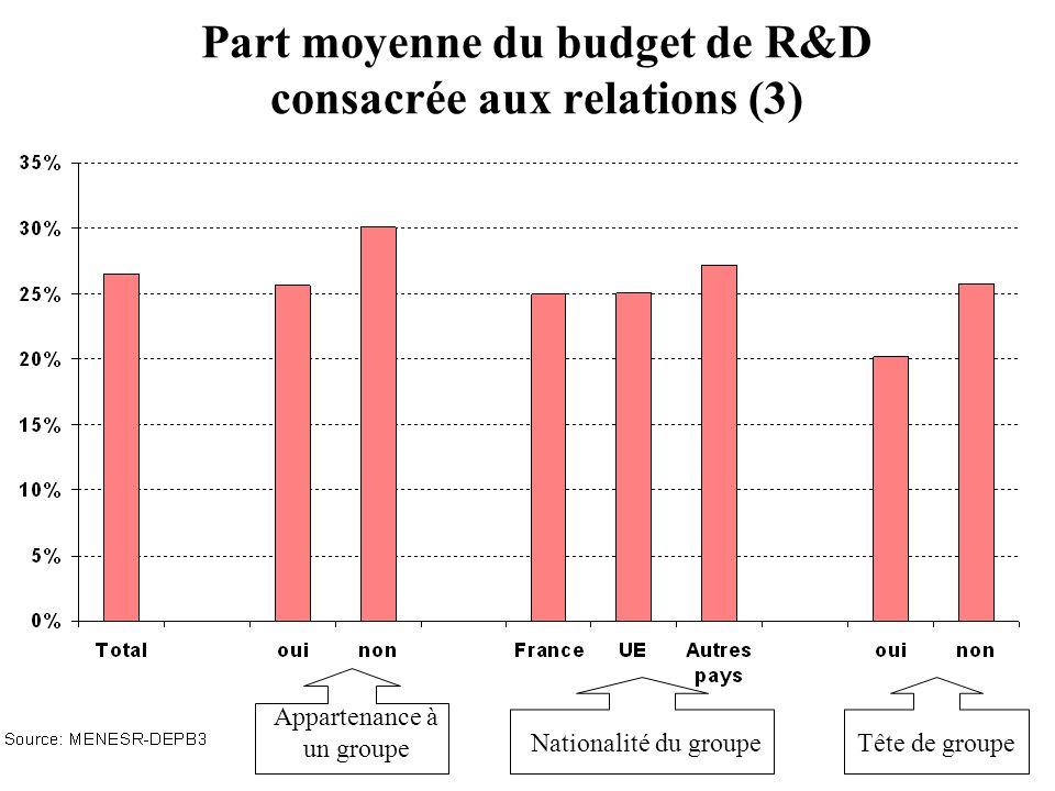 Part moyenne du budget de R&D consacrée aux relations (3)