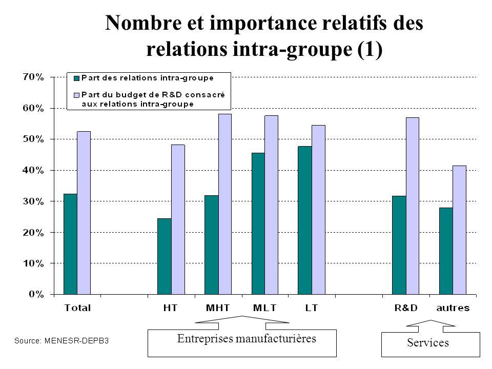 Nombre et importance relatifs des relations intra-groupe (1)