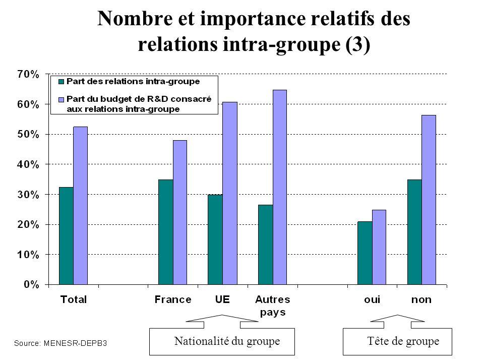 Nombre et importance relatifs des relations intra-groupe (3)