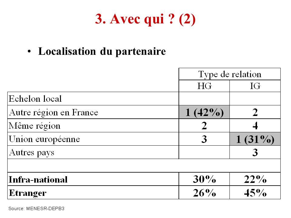 3. Avec qui (2) Localisation du partenaire