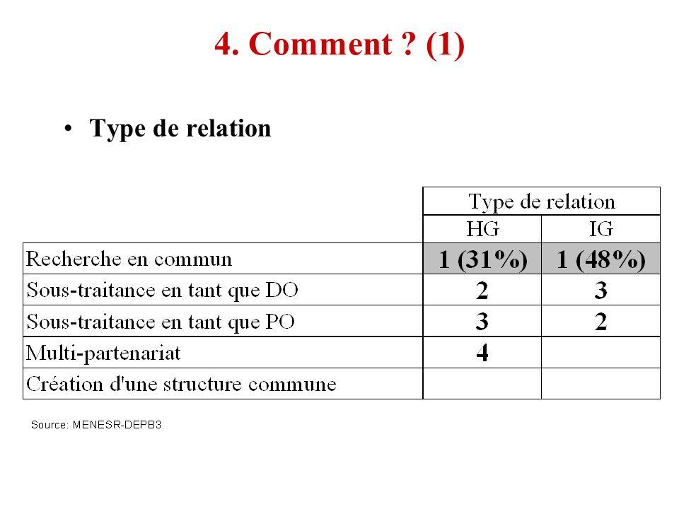 4. Comment (1) Type de relation