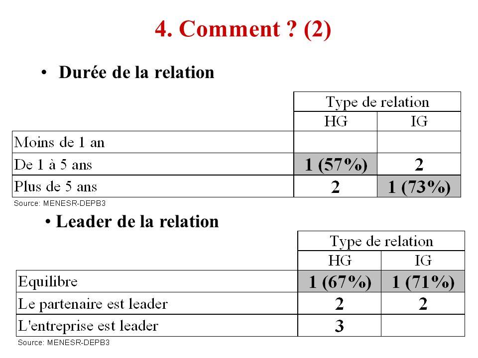 4. Comment (2) Durée de la relation Leader de la relation