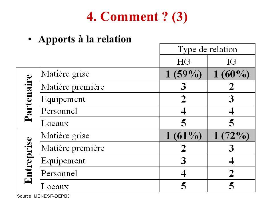 4. Comment (3) Apports à la relation