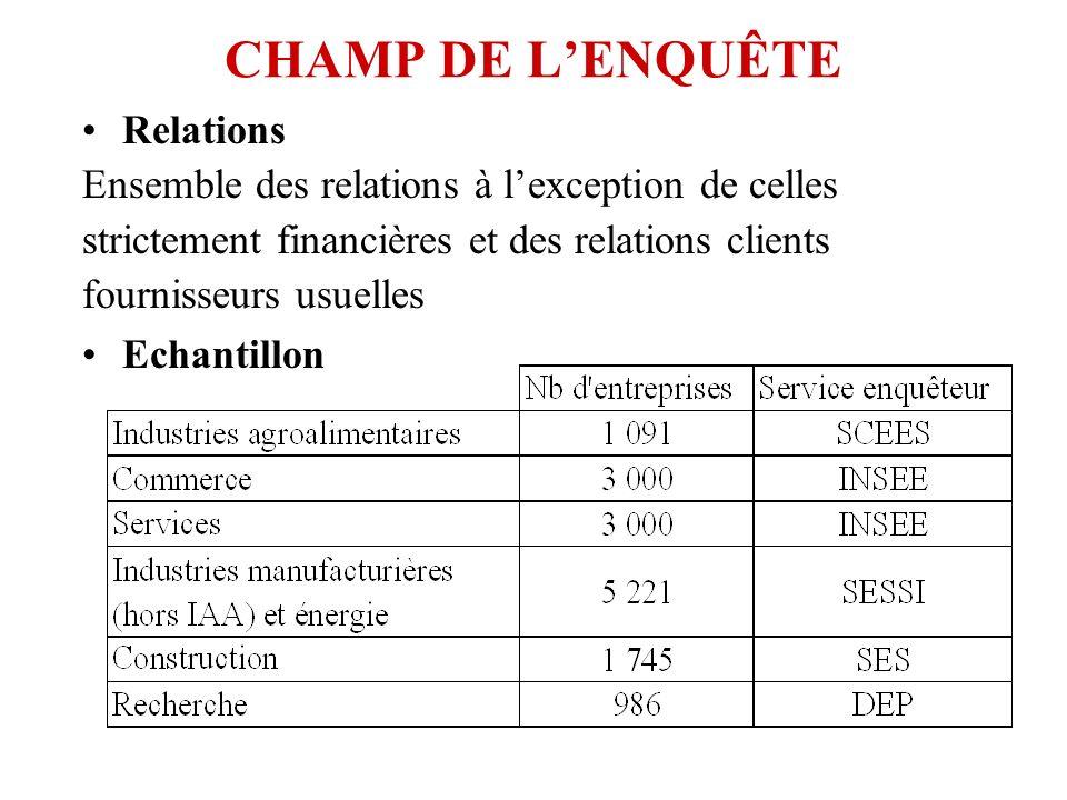 CHAMP DE L'ENQUÊTE Relations