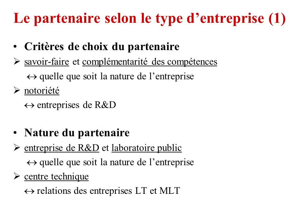 Le partenaire selon le type d'entreprise (1)