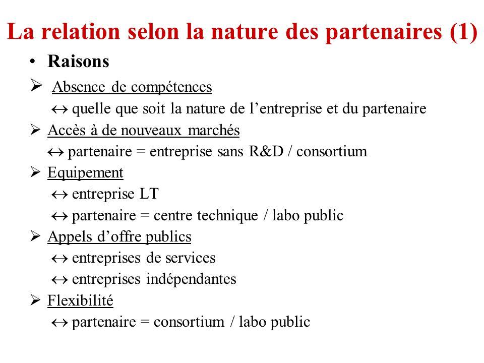 La relation selon la nature des partenaires (1)