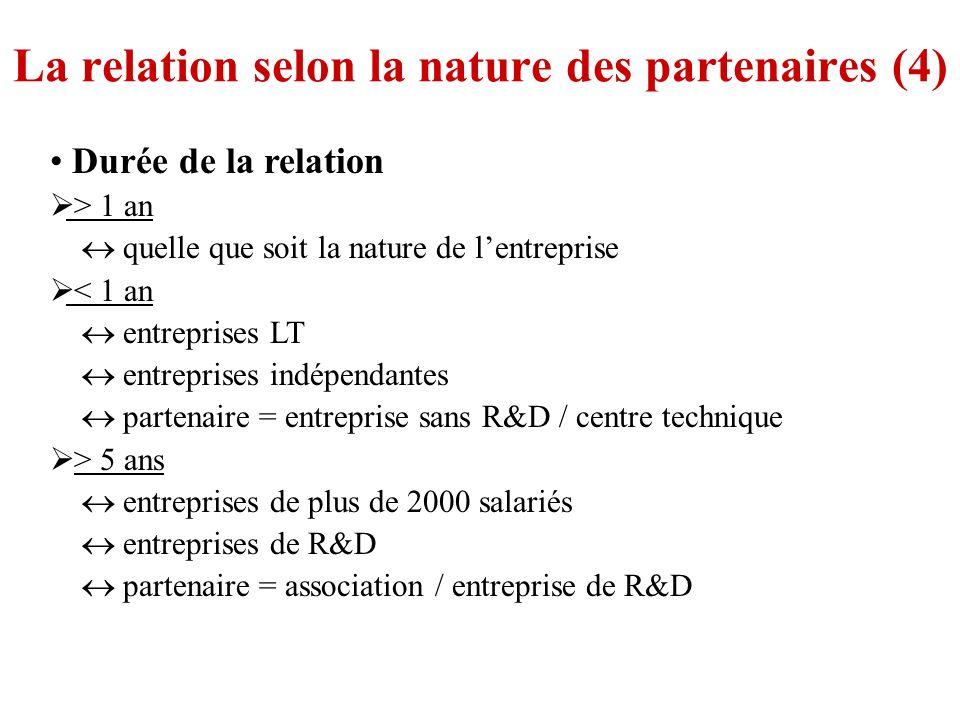 La relation selon la nature des partenaires (4)