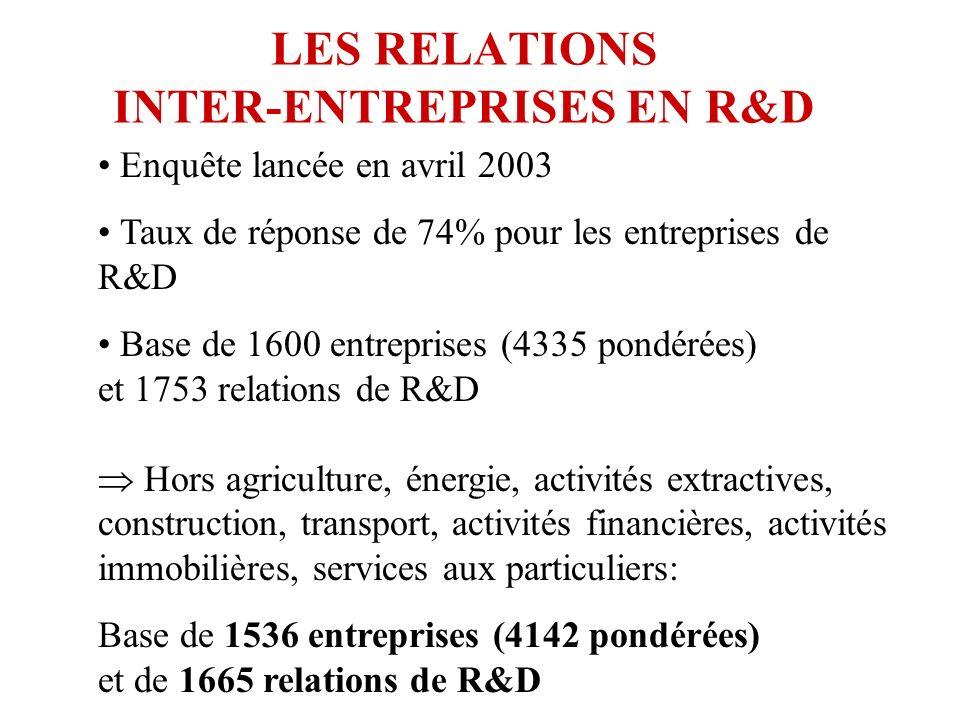 LES RELATIONS INTER-ENTREPRISES EN R&D