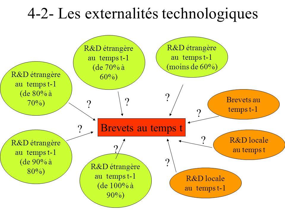 4-2- Les externalités technologiques