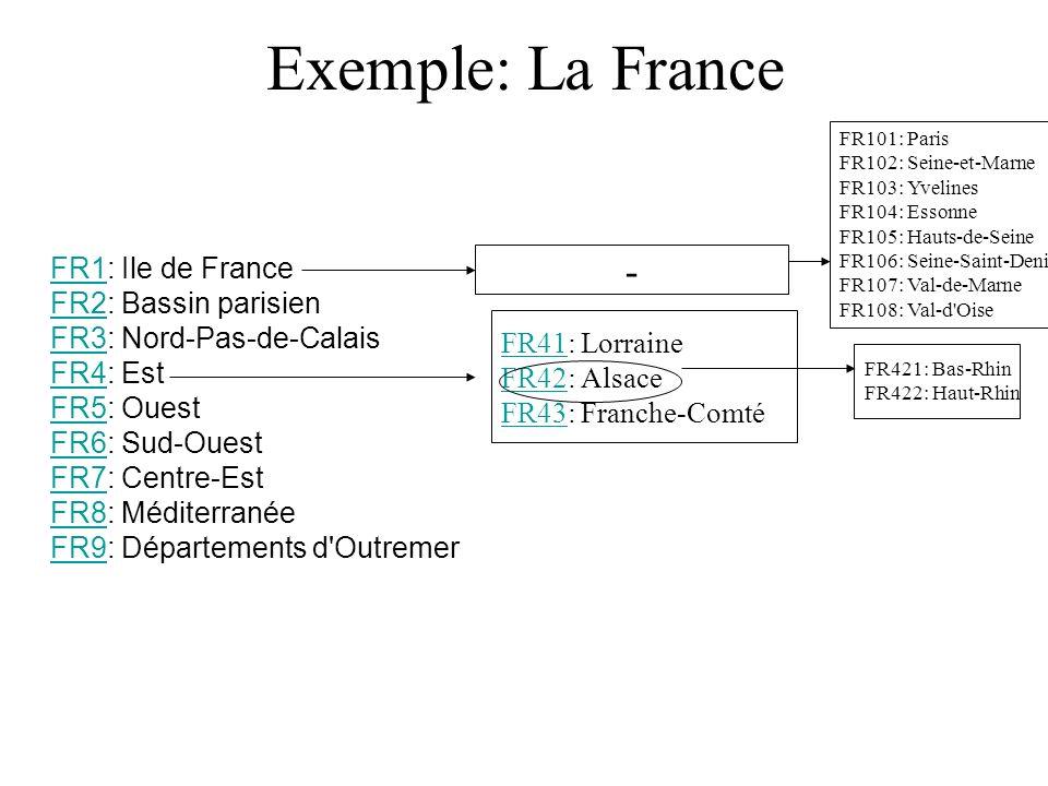 Exemple: La France
