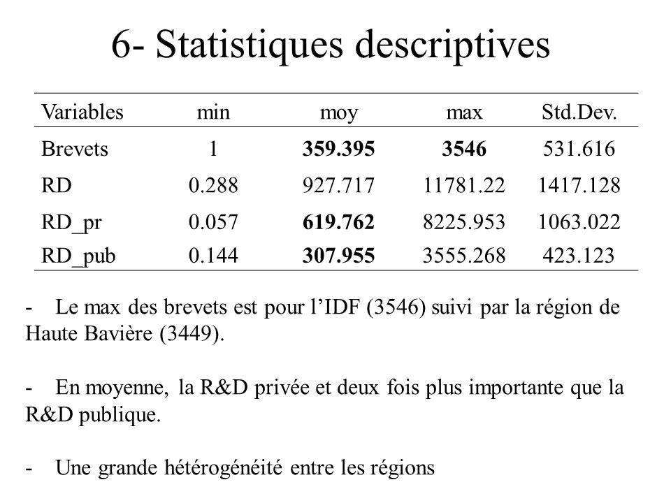 6- Statistiques descriptives