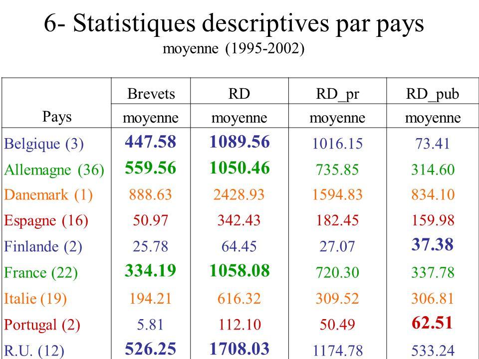 6- Statistiques descriptives par pays moyenne (1995-2002)