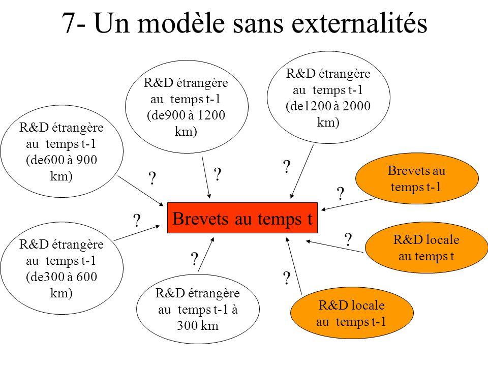 7- Un modèle sans externalités