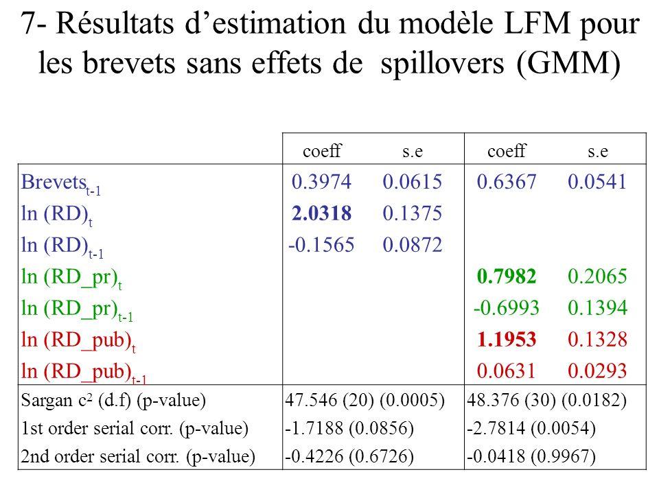 7- Résultats d'estimation du modèle LFM pour les brevets sans effets de spillovers (GMM)