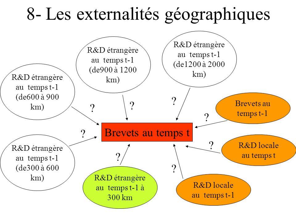 8- Les externalités géographiques