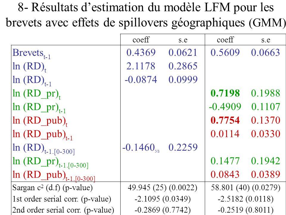 8- Résultats d'estimation du modèle LFM pour les brevets avec effets de spillovers géographiques (GMM)