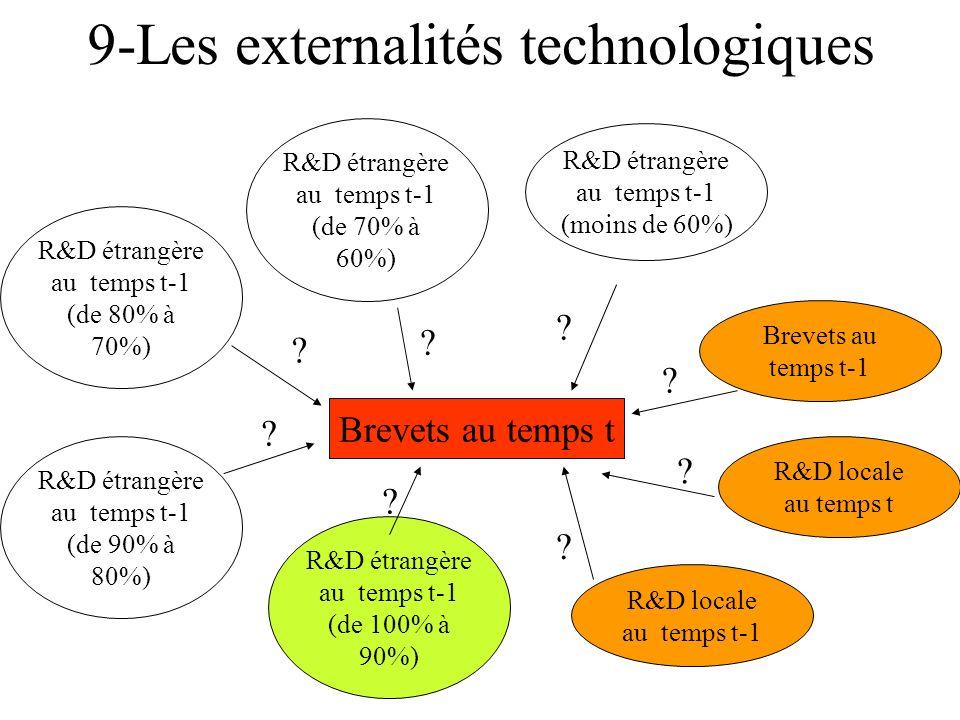 9-Les externalités technologiques
