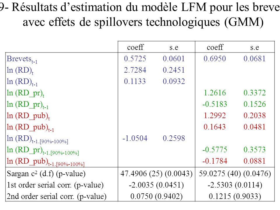 9- Résultats d'estimation du modèle LFM pour les brevets avec effets de spillovers technologiques (GMM)