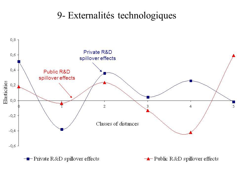 9- Externalités technologiques