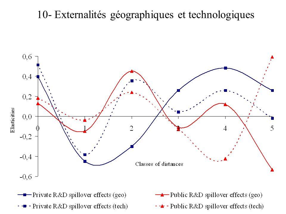 10- Externalités géographiques et technologiques