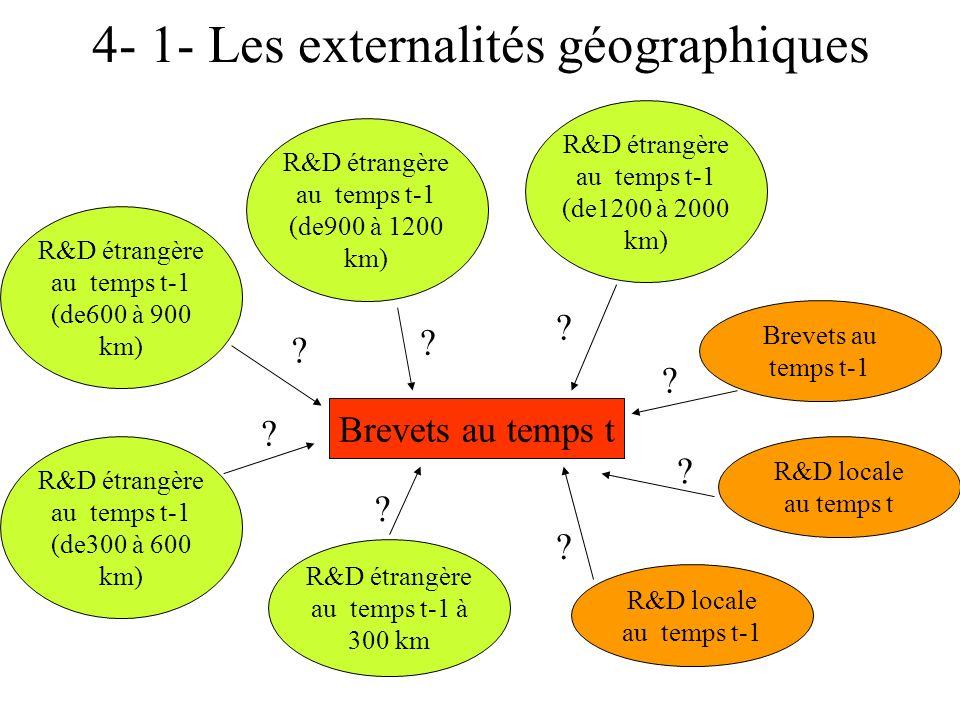 4- 1- Les externalités géographiques