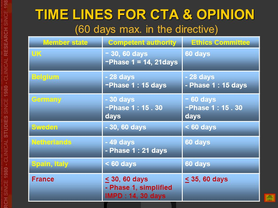 TIME LINES FOR CTA & OPINION (60 days max. in the directive)