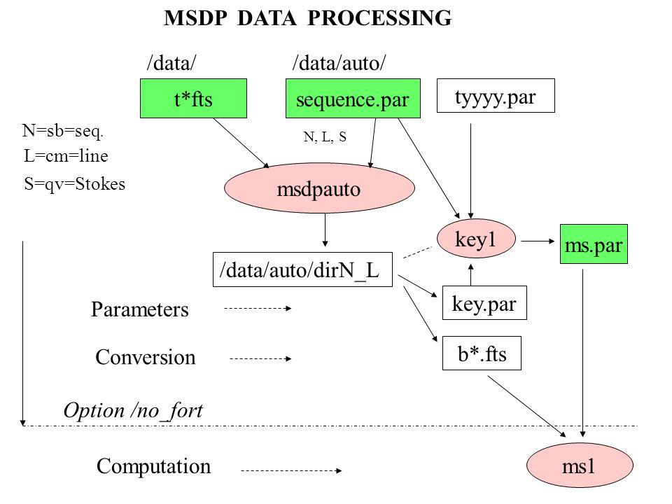 MSDP DATA PROCESSING /data/ /data/auto/ t*fts sequence.par tyyyy.par