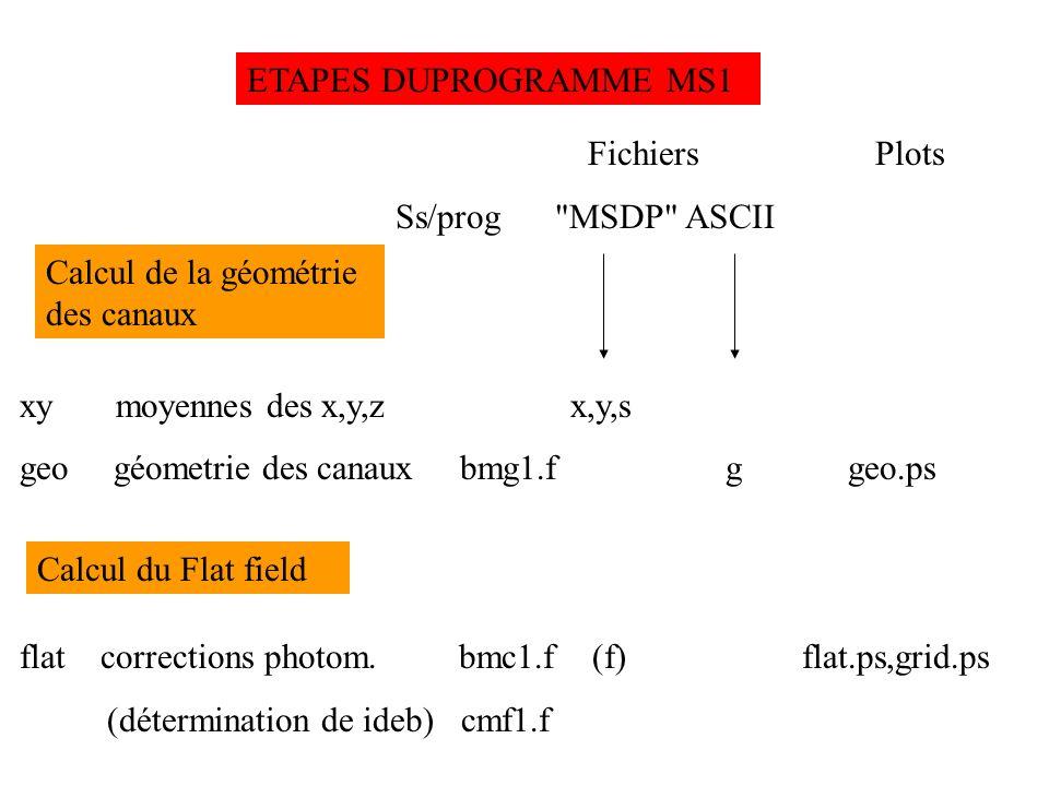 ETAPES DU PROGRAMME MS1 Fichiers Plots. Ss/prog MSDP ASCII. xy moyennes des x,y,z x,y,s.