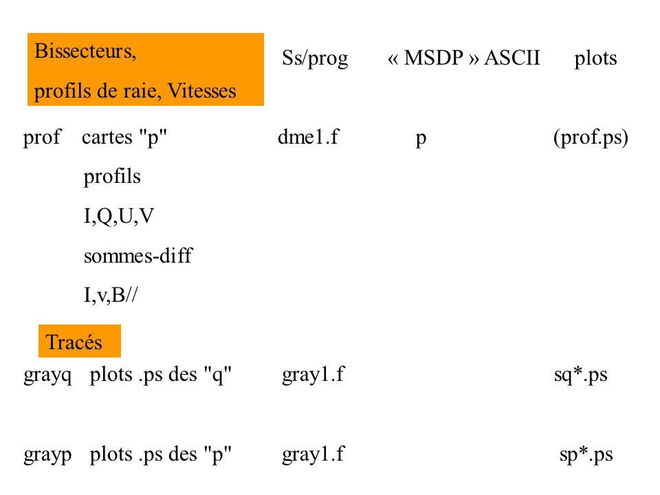 Ss/prog « MSDP » ASCII plots