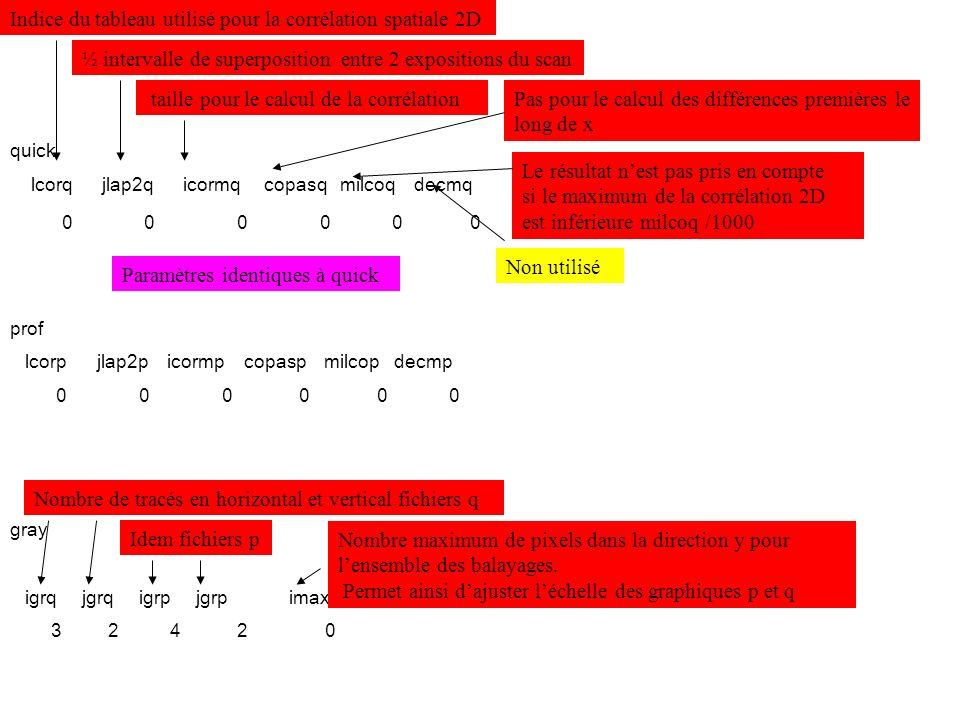 Indice du tableau utilisé pour la corrélation spatiale 2D