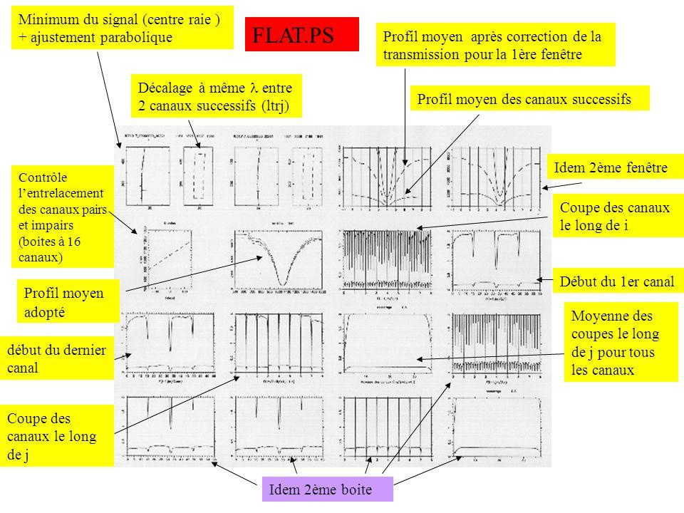 FLAT.PS Minimum du signal (centre raie ) + ajustement parabolique