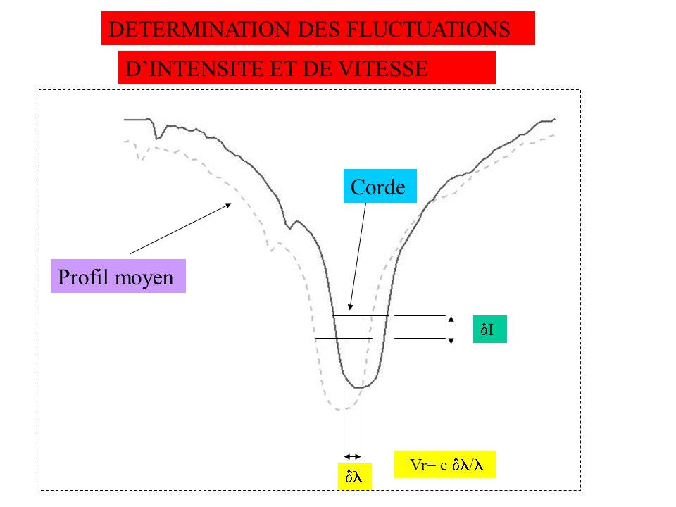 DETERMINATION DES FLUCTUATIONS