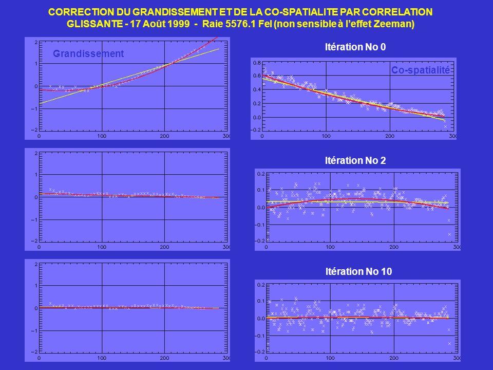 CORRECTION DU GRANDISSEMENT ET DE LA CO-SPATIALITE PAR CORRELATION GLISSANTE - 17 Août 1999 - Raie 5576.1 FeI (non sensible à l'effet Zeeman)