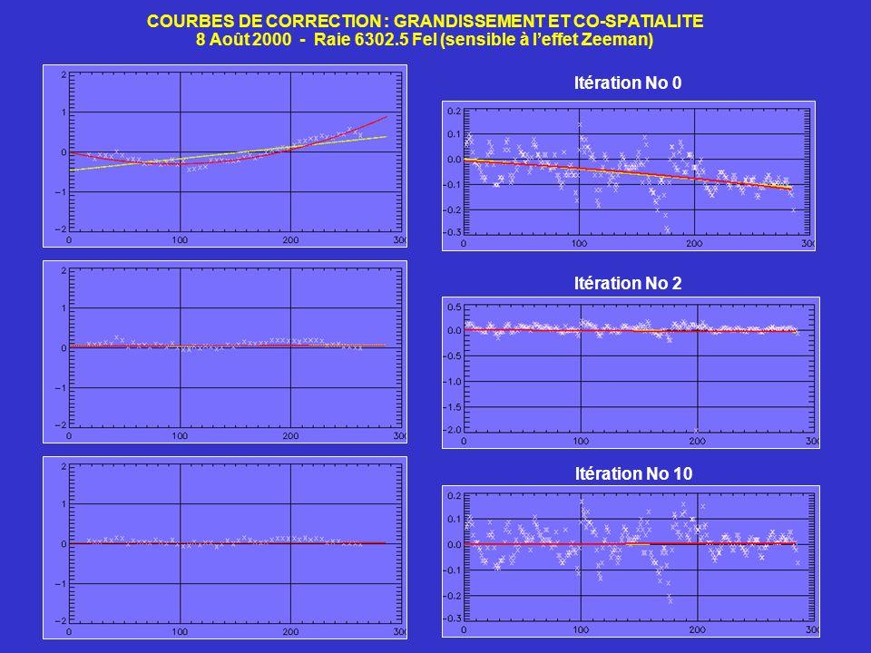 COURBES DE CORRECTION : GRANDISSEMENT ET CO-SPATIALITE