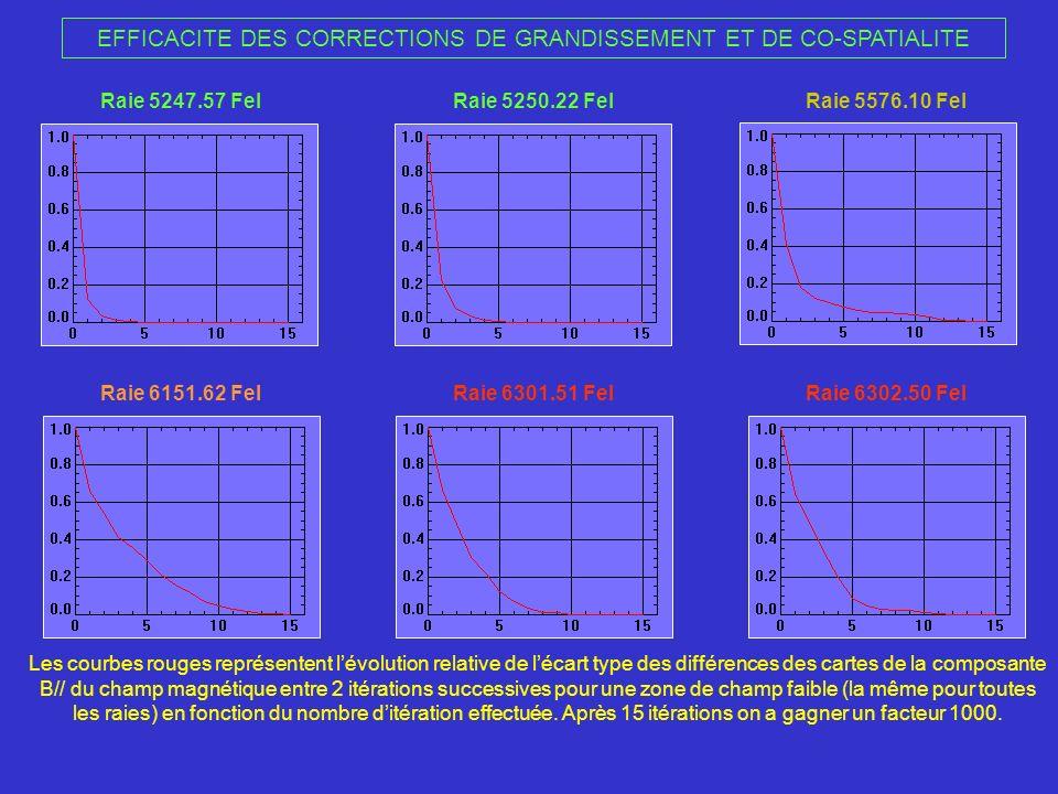 EFFICACITE DES CORRECTIONS DE GRANDISSEMENT ET DE CO-SPATIALITE